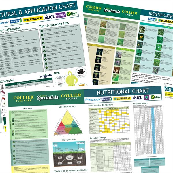 Wall Chart Collection